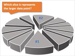 Uses Of Pie Chart When To Use Pie Charts In Dashboards Best Practices