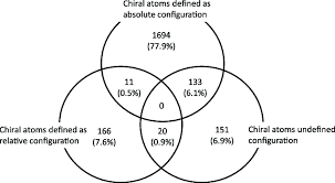 Parts Of A Venn Diagram Defined Chiral Atom Configurations Of A Molecule Shown By