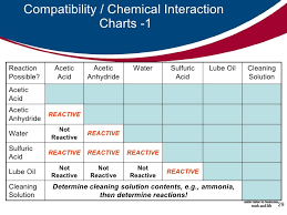 41 Expository Acid Compatibility Chart