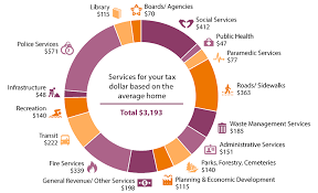 2015 Tax And Rate Budgets City Of Hamilton Ontario Canada