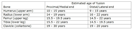 Growth Plate Closure Chart Forensics 101 Epiphyseal Fusion Skeleton Keys