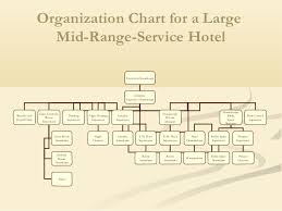 Kitchen Organisation Chart 5 Star Hotel 19 Qualified Hotel Staff Organizational Chart