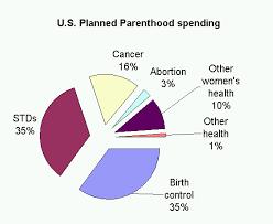 Planned Parenthood Services Chart Planned Parenthood Chart Notenoughgood Com
