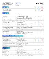Office 365 Enterprise Plans Comparison Chart Microsoft 365 Business Vs Microsoft 365 Enterprise Compared
