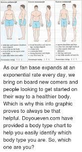 Body Type Chart Extreme Ectomorph Extreme Mesomorph Extreme Endomorph O Wide