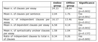Online Translation Use In Spanish As A Foreign Language Essay