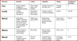 feng shui colors direction elememts. Feng Shui Tips Land Shapes And Slope Colors Direction Elememts C