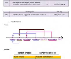 Reported Speech Chart Reported Speech Busyteacher Free Printable Worksheets For