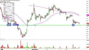 Terra Tech Stock Chart Terra Tech Corp Trtc Stock Chart Technical Analysis For 06 02 16