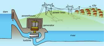 hydroelectric generator diagram. Figure 11.9: AC Generators Are Used At Power Plants (all Types, Hydro- And Coal-plants Shwon) To Generate Electricity. Hydroelectric Generator Diagram C