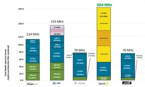 Wireless Spectrum Chart Holdings By Carrier Sprints Iphone 7 Could Go Up To 200 Mbps In Some Markets
