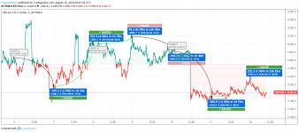 Price Chart Btc Bitcoin Btc Indicates Price Drop Ethereum Eth Ripple