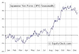 Forex Japanese Yen Japanese Yen Flash Crash Paxforex Com