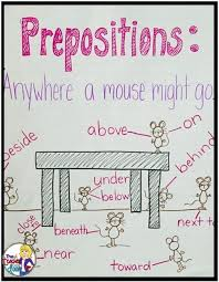Preposition Chart For Kids Parts Of Speech Anchor Charts Prepositions Teaching