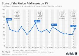 Obama Years In 9 Charts Chart Tv Crowds Watching State Of The Union Addresses