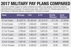 Military Pay Chart 2017 Drill Military Drill Pay Chart 2017 Elegant Chart Ideas Remarkable
