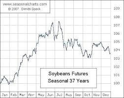 Soybean Futures Price Chart Soybean Futures Set Up For A Typical Seasonal Pattern