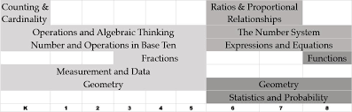 Common Core Math Progressions Chart Minds On Mathematics Number And Operations In Base Ten