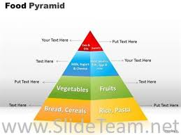 Pyramid Powerpoint Powerpoint Layout Of Food Pyramid Powerpoint Diagram