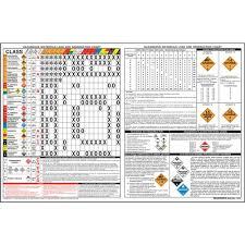 Hazmat Chart Combined Hazardous Material Load Segregation Chart 40