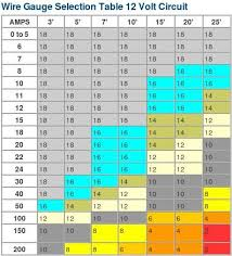 Qualified Wire Gauge Amp Draw Chart Wire Gauge Guide
