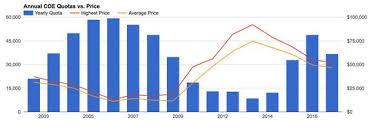 Singapore Coe Chart Visual Autolytics Visual Analytics For Business Intelligence