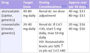Statin Comparison Prescribers Letter Comparison Table
