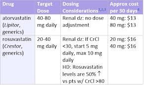 Statin Comparison Prescribers Letter Comparison Table