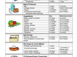 59 Described Food Storage Chart For Restaurant
