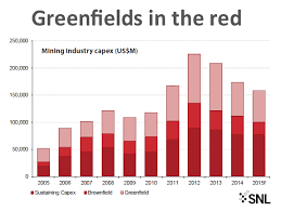 This Is The Scariest Mining Chart Youll See Today Mining Com