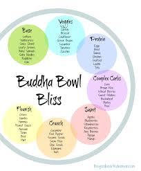 How To Make A Buddha Bowl 37 Best Bowls