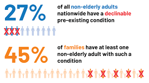 Pre Existing Condition Chart Pre Existing Condition Prevalence For Individuals And