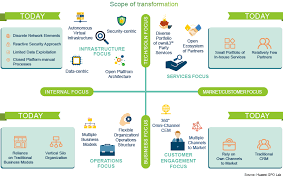 Telco Digital Transformation The Conditions Journeys And