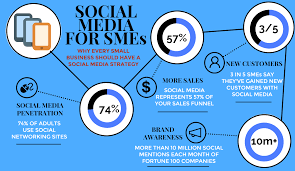 case study marketing strategies for smes in image