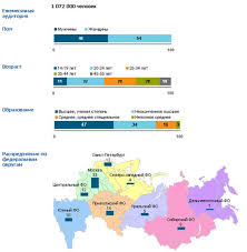 Курсовая работа Интернет маркетинг Маркетинговые исследования в  В качестве примера маркетингового исследования можно привести ежемесячное исследование web rating репрезентирующее 18 4 млн россиян в возрасте 14 55 лет