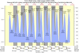 Tims Reef Tide Times Tide Charts