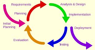 Iterative Model Design File Iterative Development Model Svg Wikimedia Commons