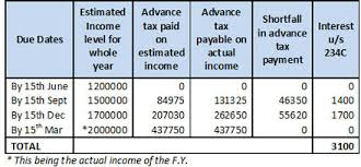 Individuals Advance Tax Date Is 3 Months Earlier This Year