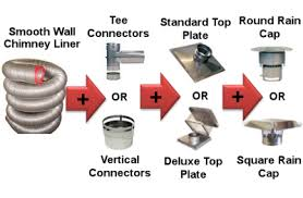 Chimney Liner Chart Smooth Wall Flexible Flue Lining Kits