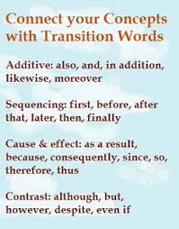 esl writing tips express yourself clearly an infographic listing the main types of transition words additive sequencing cause