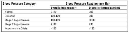 Stages Of Hypertension Chart Reading Blood Pressure