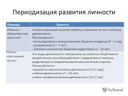 Презентация на тему Возраст и становление личности  3 Периодизация развития личности