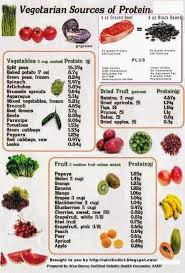 Protein In Vegetables Vs Meat Chart Real Food For Life