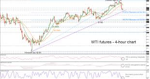 Technical Analysis Wti Crude Oil Futures The Short Term