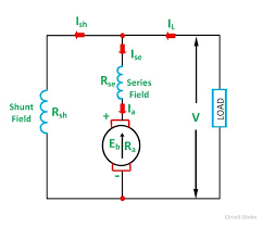 types of dc motor shunt series compound wound motor circuit types of dc motor fig 4