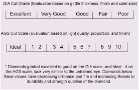 4 Diamond Color Scale And Clarity Chart Templates Black Grading