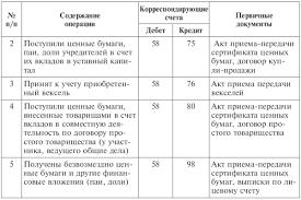Таблица Типовые корреспонденции по учету расчетов с поставщиками Таблица 9 1 Типовые корреспонденции по учету расчетов с поставщиками и подрядчиками