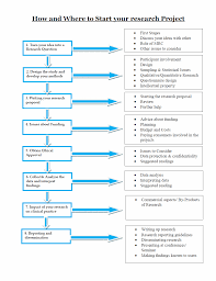 Flow Chart Of Research Design Research Flow Chart