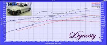 stillen supercharged 2007 nissan 350z hr upgrades dynosty 2007 350z Wiring Diagram stillen supercharged 350z 2007 nissan 350z radio wiring diagram