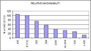 Steel Machinability Chart Stainless And Nickel Alloy Machining Rolled Alloys Inc